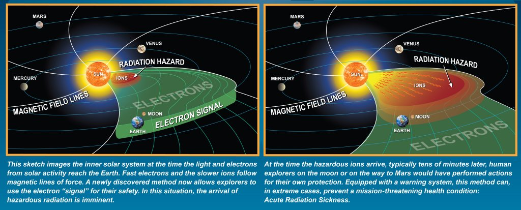 Dee Finney's blog June 6, 2012 page 236 PLANET X AND THE SUN