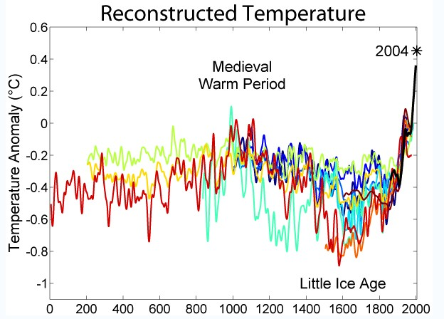 little ice age The little ice age (lia) is known as one of the coldest stages of the holocene most records from the northern hemisphere show evidence of significantly colder conditions during the lia, which in some cases had substantial socio-economic consequences.