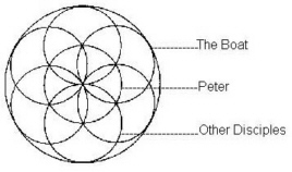 Seed of Life with Labels - Peter, the Boat, the Disciples