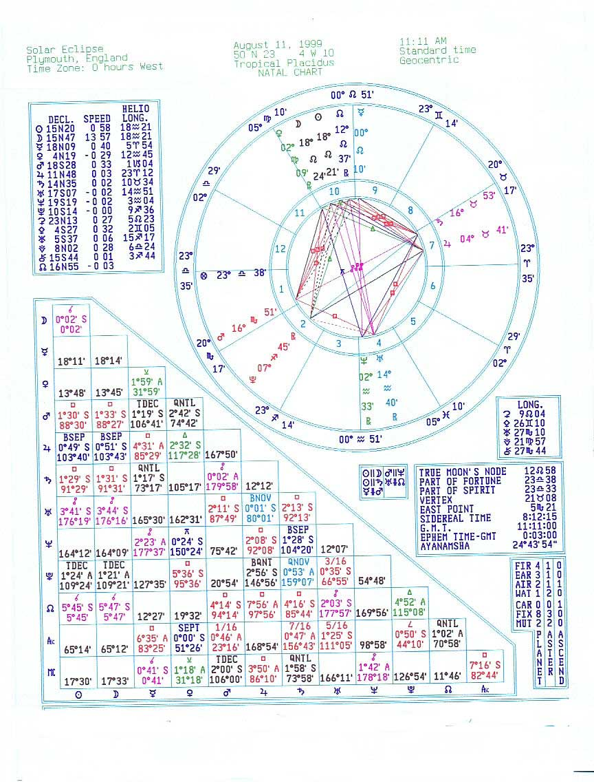 Chart Shows 10 53 A M The Beginning Of Eclipse