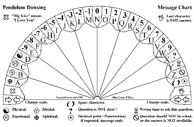 Pendulum Dowsing Charts Free http://www.red-grey.co.uk/general/pendulum-dowsing-charts.html
